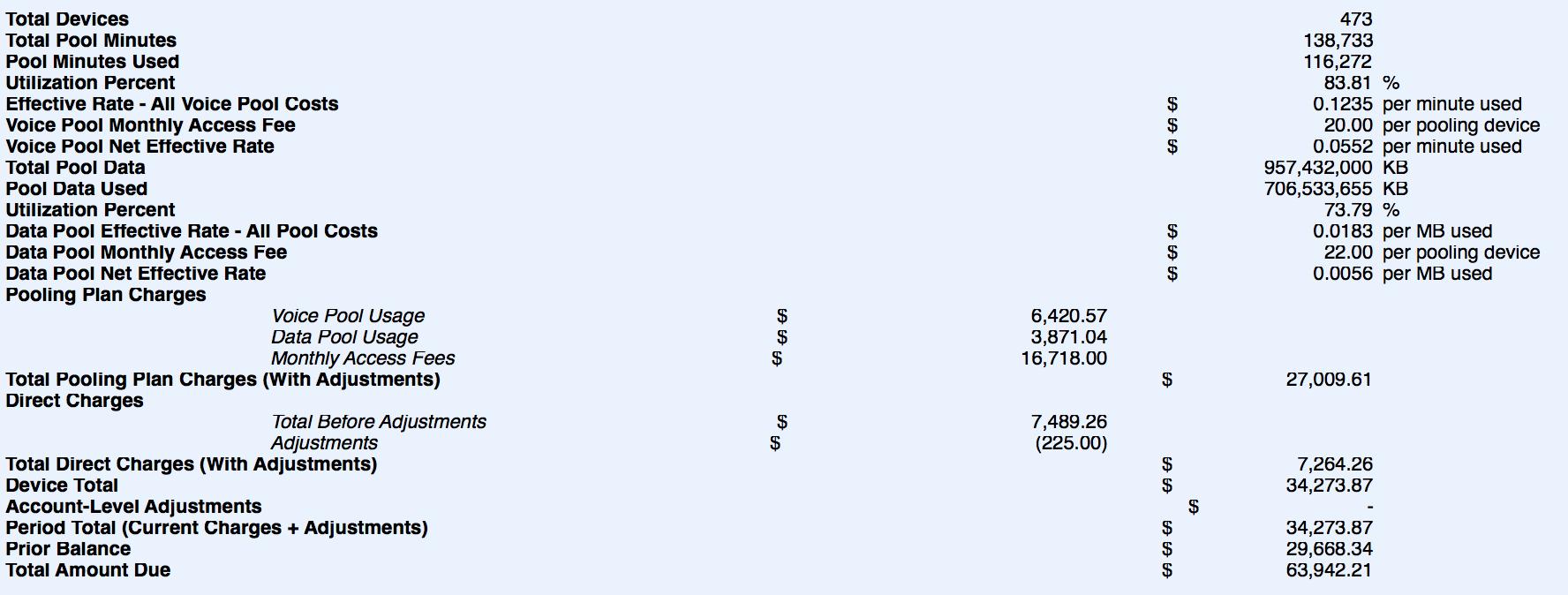 Sample EAPL Data Summary